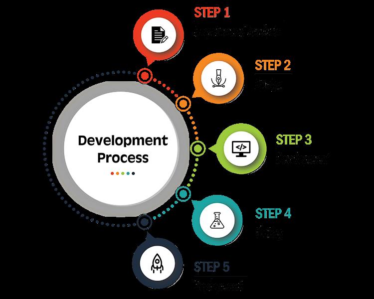 Web App development process